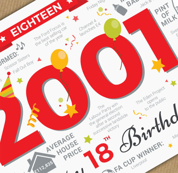 2001 18th Birthday card milestone zoomed